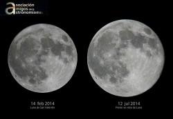 Comparación de Lunas Llenas